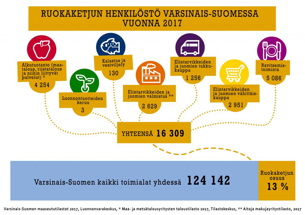 Ruokaketjun henkilöstö Varsinais-Suomessa vuonna 2017-infograafi.