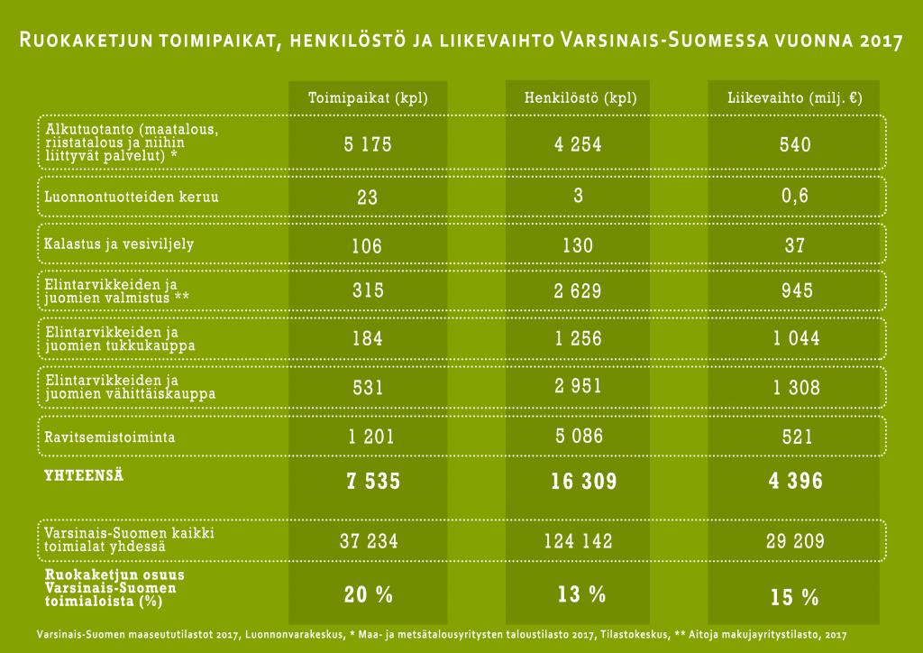 Ruokaketjun toimipaikat, henkilöstö ja liikevaihto Varsinais-Suomessa vuonna 2017-infograafi.