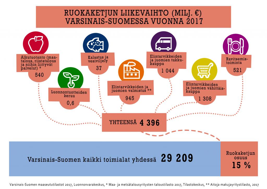 Ruokaketjun liikevaihto (miljoonissa euroissa) Varsinais-Suomessa vuonna 2017-infograafi.