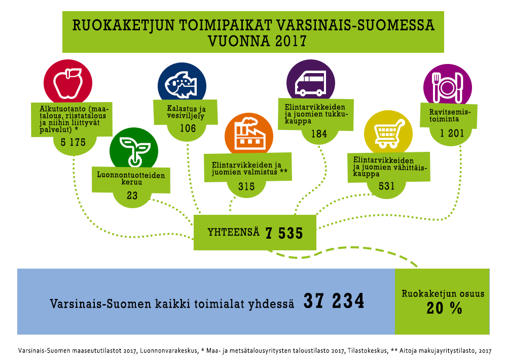 Ruokaketjun toimipaikat Varsinais-Suomessa vuonna 2017-infograafi.